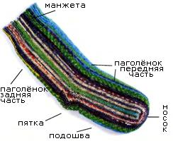 % Поперечное вязаные носков (Вязание на спицах, мастер класс)