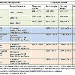 Таблицы расхода пряжи в метрах от толщины нити ( Уроки и МК по ВЯЗАНИЮ)