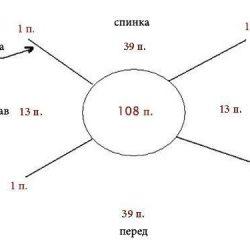 Как распределить петли для вязания реглана сверху вниз ( Уроки и МК по ВЯЗАНИЮ)