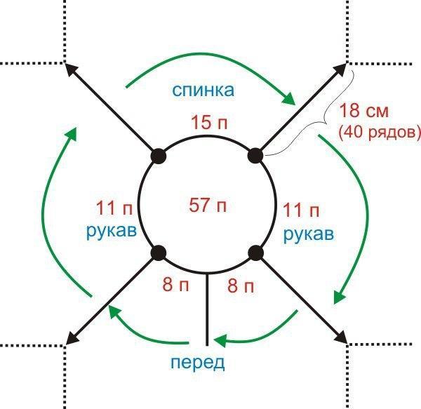 Как рассчитать реглан спицами сверху