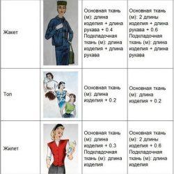 Нормы расхода ткани при шитье (Шитье и крой)